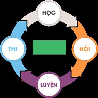 Lớp học thêm môn toán ở Hà Nội