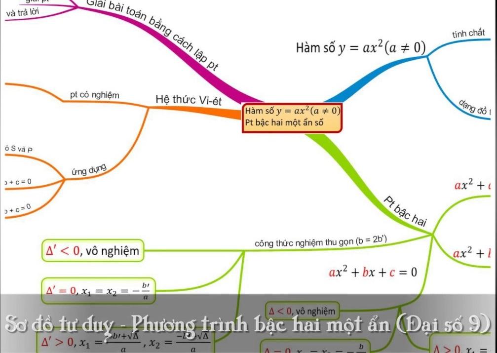 Luyện thi vào lớp 10 chuyên toán tại Hà Nội-Thầy Cao Đình Tới